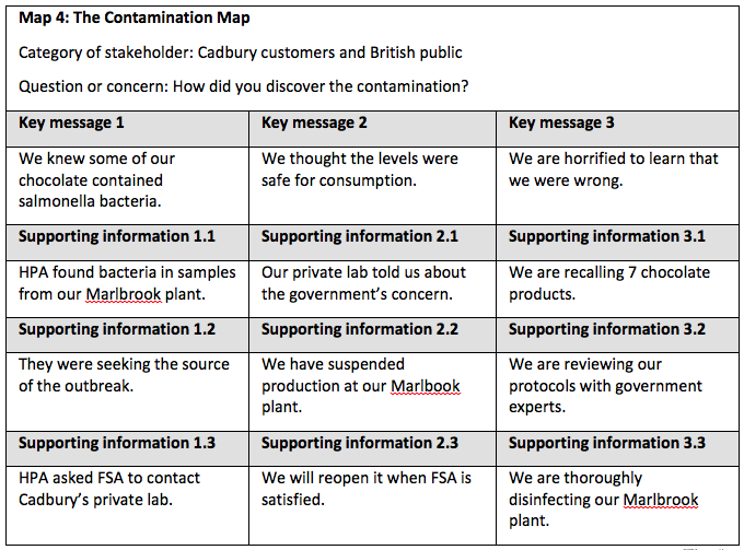 Message Maps for Foodborne Outbreaks and Recalls:: CASE